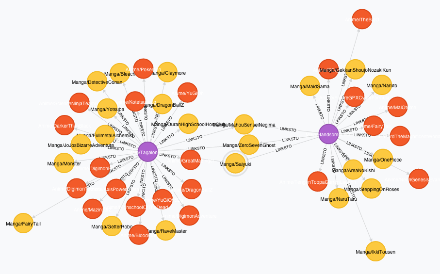 Neo4j visualization